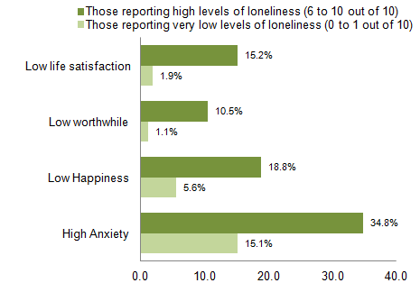 Figure 3: Personal well-being by loneliness, all adults aged 16 and over, 2014 to 2015