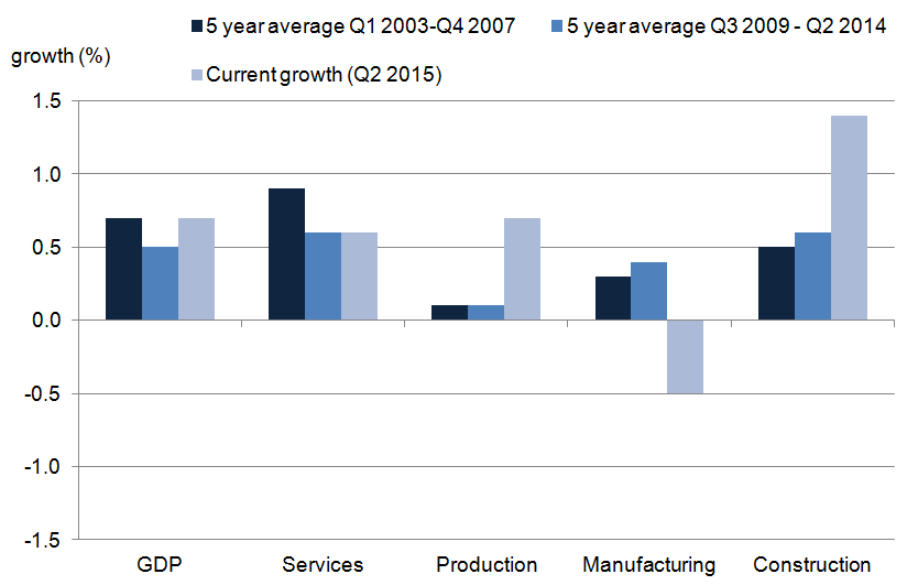 Figure 6: UK GDP quarterly average compound growth by industry grouping before and after the 2008 to 2009 economic downturn