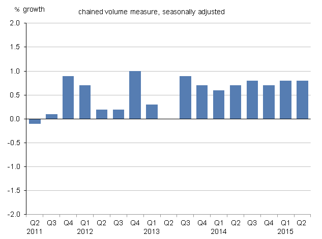 Figure 7: UK household final consumption expenditure growth, quarter-on-quarter