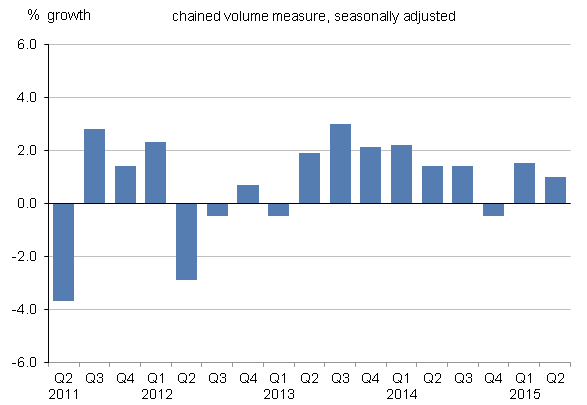 Figure 9: UK gross fixed capital formation growth, quarter-on-quarter