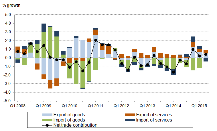 Figure 11: UK net trade components contribution to GDP, quarter-on-same-quarter previous year