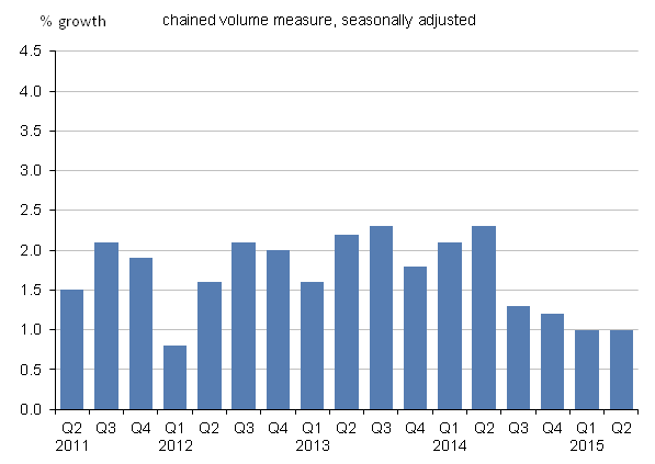 Figure 13: UK GDP at market prices implied deflator, quarter-on-quarter corresponding-quarter-of-previous year