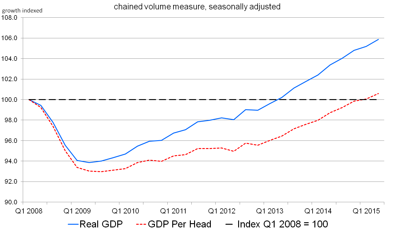 Figure 17: UK quarterly growth of GDP and  GDP per head