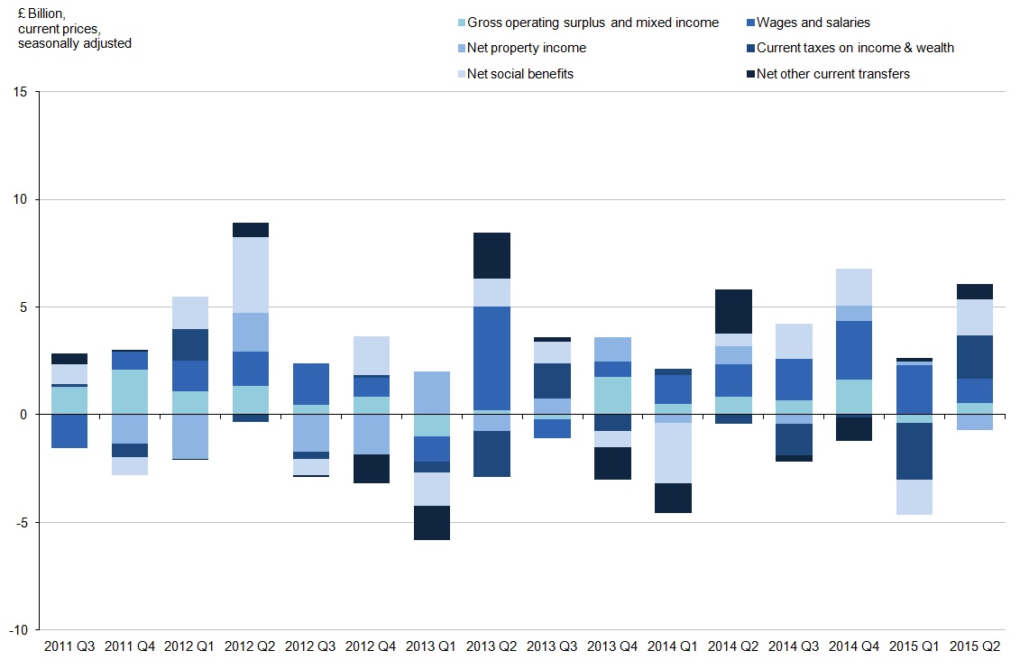 Figure 22: UK main gross disposable income components, quarter-on-quarter growth
