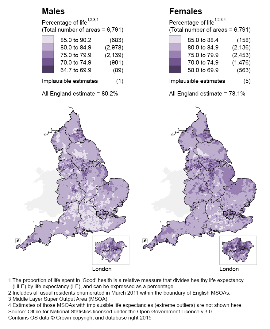 North/South divide was more prominent for males when measuring the proportion of life spent in 'Good' health.