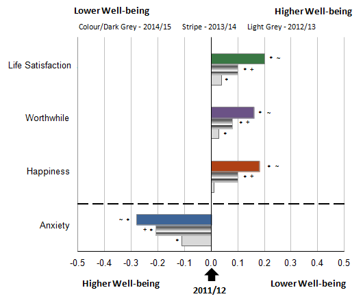 Figure 2: Change in average annual UK personal well-being ratings between the financial year ending 2012 and 2015