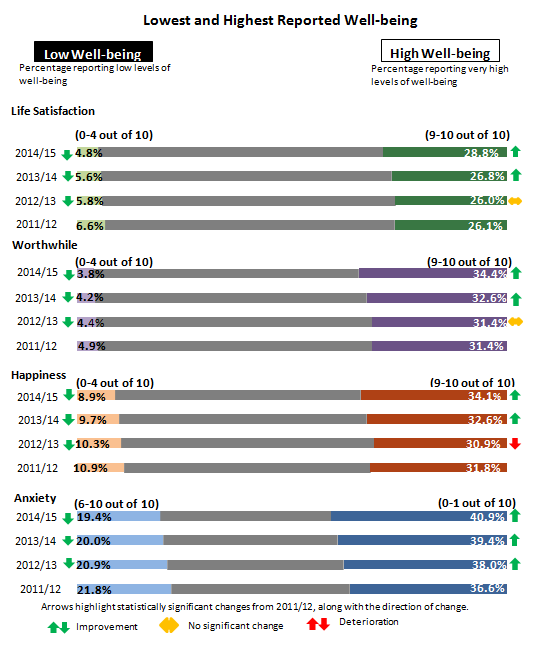 Figure 3: Percentages rating personal well-being at highest and lowest levels, financial years ending 2012 to 2015