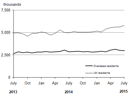 Figure 1: Overseas residents' visits to the UK and UK residents' visits abroad (seasonally adjusted)