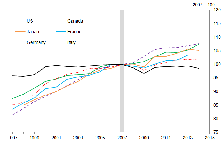 Figure 5: Constant price GDP per hour worked, selected G7 countries