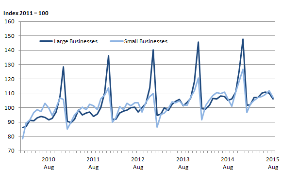 Figure 1: Amount spent, (non-seasonally adjusted) all retailing, excluding automotive fuel, large and small businesses