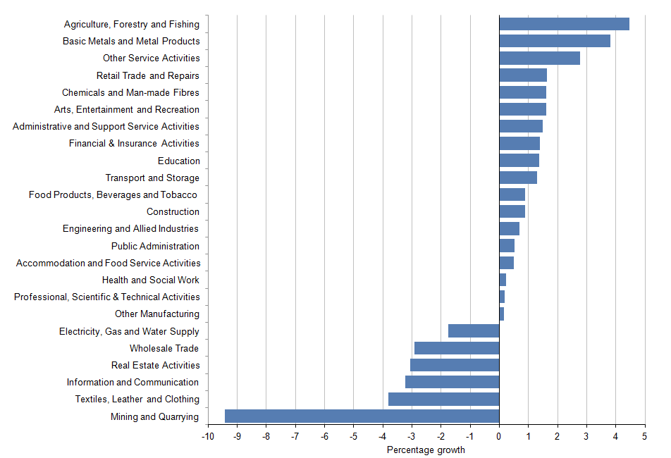 Figure 3.2: Labour costs (per hour) quarter on quarter growth by industry