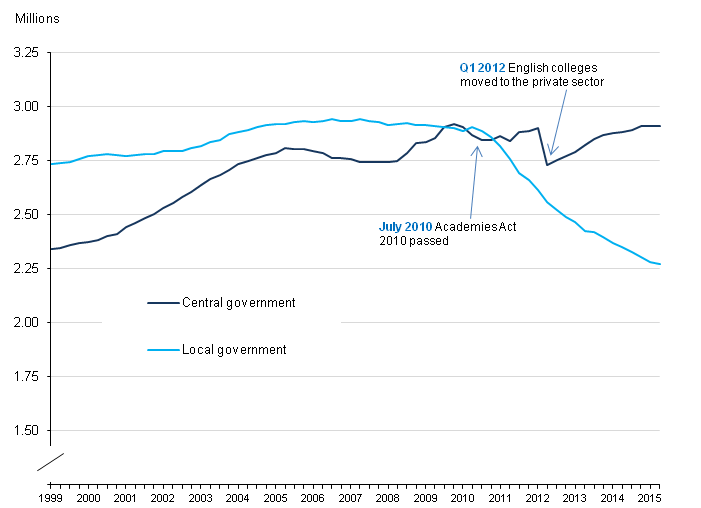 Figure 2: UK public sector employment in local and central government, Q1 1999 to Q2 2015, seasonally adjusted
