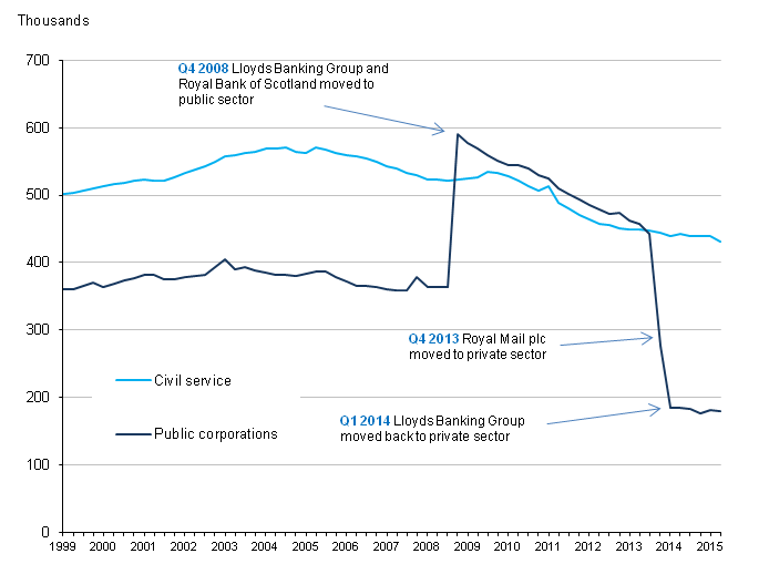 Figure 3: UK public sector employment in Civil Service and public corporations, Q1 1999 to Q2 2015, seasonally adjusted