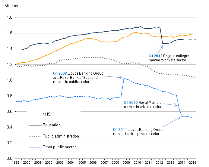 Figure 4: UK public sector employment by selected industries, Q1 1999 to Q2 2015, seasonally adjusted