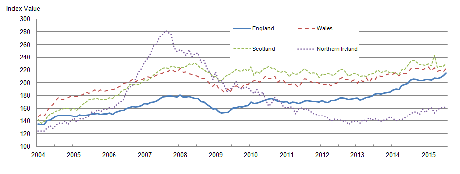 Figure 4: Mix-adjusted house price index by UK countries from January 2004 to July 2015