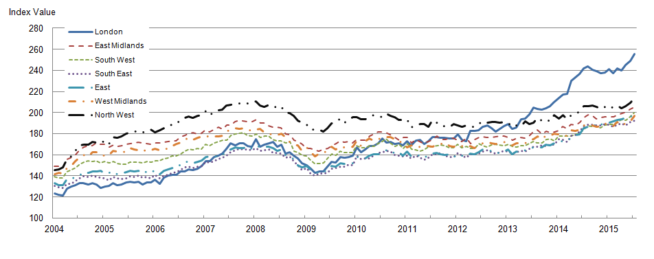 Figure 6: Mix-adjusted house price index by selected regions from January 2004 to July 2015