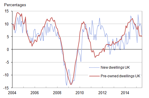 Figure 9 : UK annual house price rates of change by type of dwelling, January 2004 to July 2015