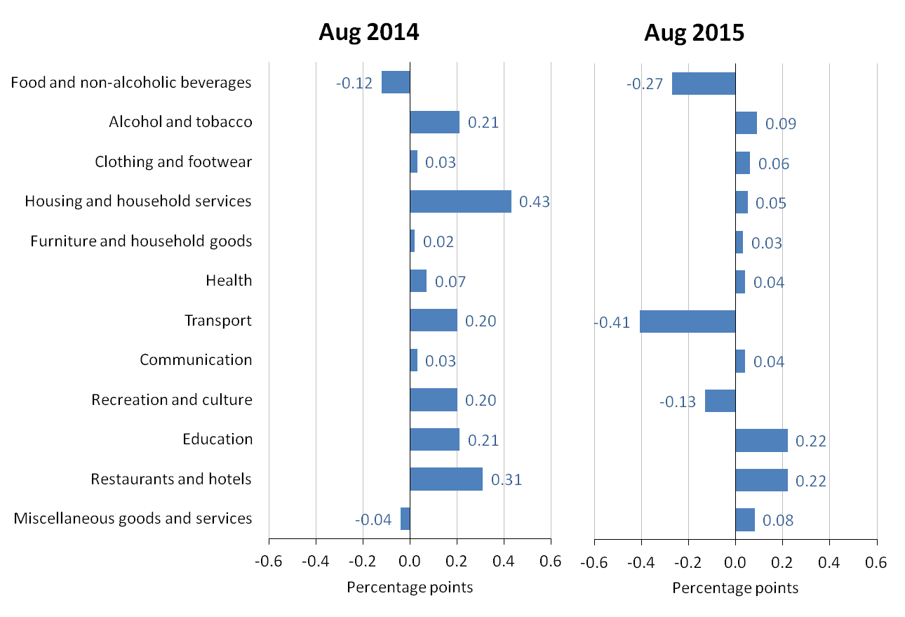 Figure A: Contributions to the CPI 12-month rate: August 2014 and August 2015