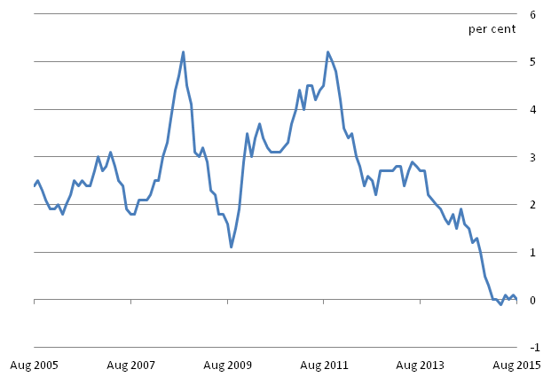 Figure B: CPI 12-month inflation rate for the last 10 years: August 2005 to August 2015