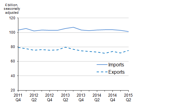Figure 1: Value of UK trade in goods, Quarter 4 (October to December) 2011 to Quarter 2 (April to June) 2015