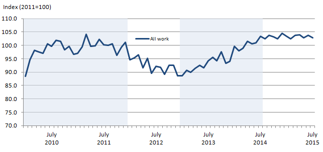 Figure 1: All work – monthly time series chained volume measures, seasonally adjusted (SA) Index (2011 = 100)