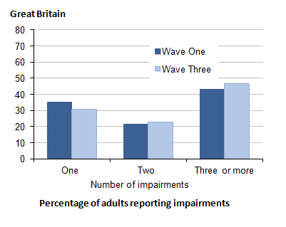 Figure 2.1: All adults with impairment at both waves: number of impairments reported at Wave One and Wave Three