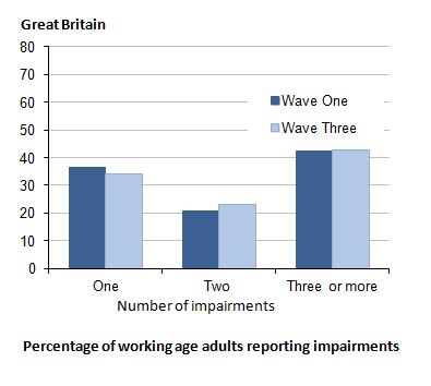 Figure 2.2: Impairment at both waves: number of impairments reported at Wave One and Wave Three, working age adults (aged 16 to 64)