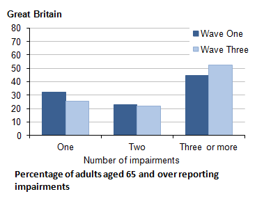 Figure 2.3: Impairment at both waves: number of impairments reported at Wave One and Wave Three, adults aged 65 and over