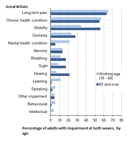Figure 2.7: Impairment at both waves: impairment types reported at Wave Three, by age