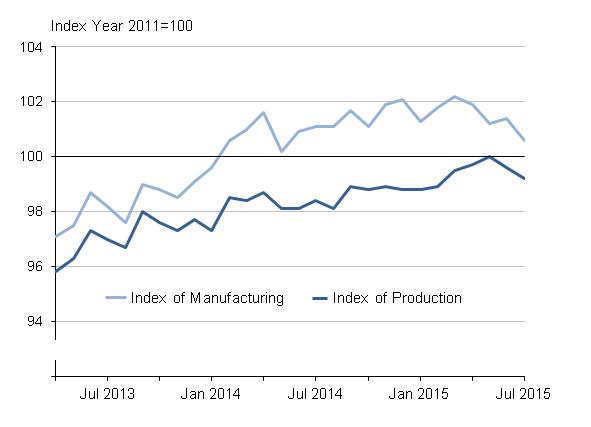 Figure 1: Seasonally adjusted production and manufacturing, April 2013 to July 2015, UK