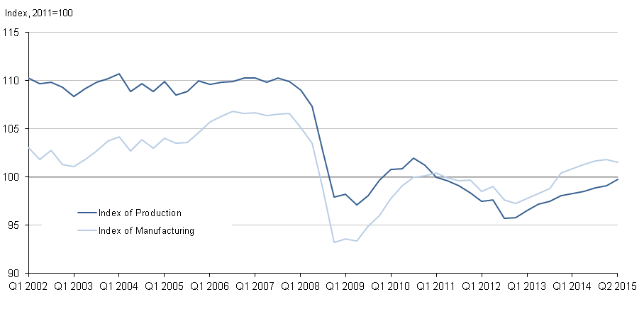 Figure 2: Quarterly seasonally adjusted production and manufacturing, Quarter 1 (Jan to Mar) 2002 to Quarter 2 (Apr to June) 2015, UK