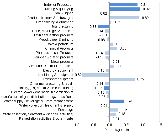 Figure 5: Contribution to production percentage growth, between July 2014 and July 2015