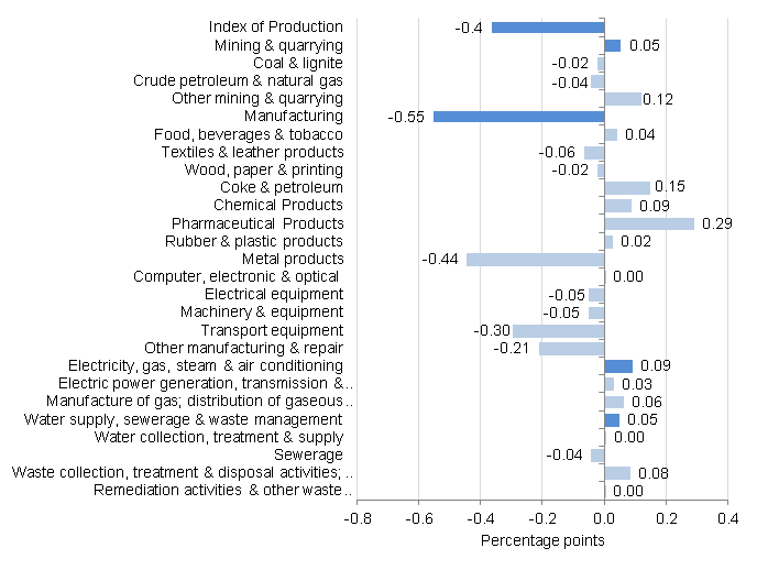 Figure 6: Contribution to production percentage growth, between June 2015 and July 2015