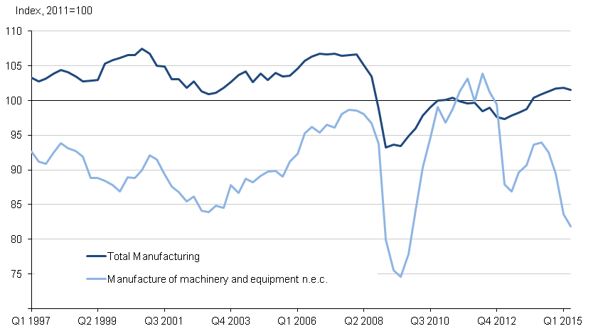 Figure 7: Quarterly manufacturing output of machinery and equipment not elsewhere classified, seasonally adjusted, Quarter 1 (Jan to Mar) 1997 to Quarter 2 (Apr to June) 2015, UK