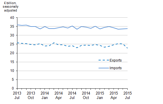 Figure 2: Value of UK trade in goods, July 2013 to July 2015