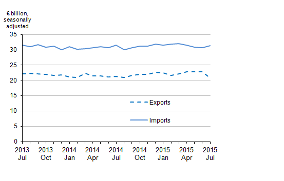 Figure 3: Value of UK trade in goods excluding oil, July 2013 to July 2015