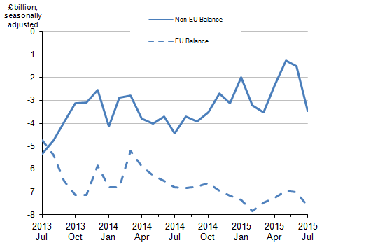 Figure 4: Balance of UK trade in goods - EU and non-EU countries, July 2013 to July 2015