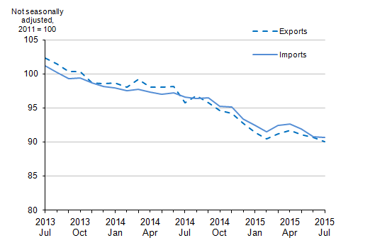 Figure 7: UK trade in goods export and import prices, July 2013 to July 2015