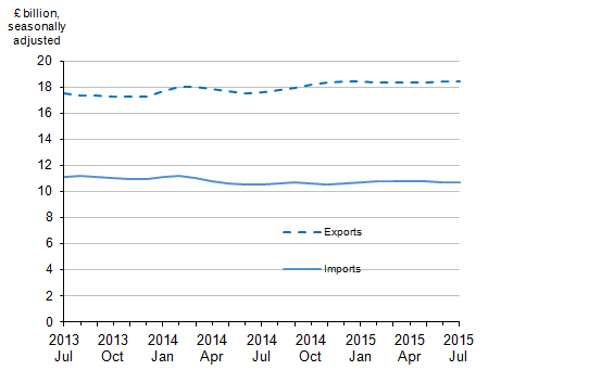 Figure 9: Value of UK trade in services, July 2013 to July 2015