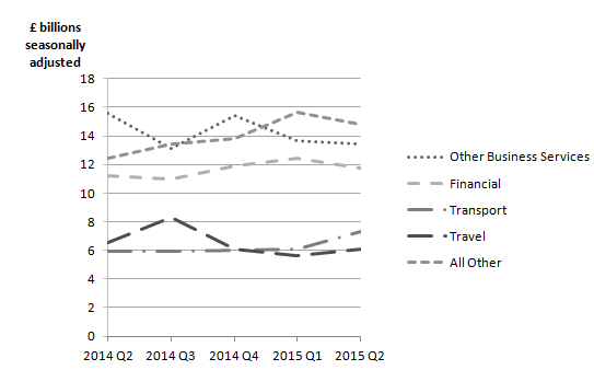 Figure 10: UK trade in services exports CVM, Quarter 2 (April  to June) 2014 to Quarter 2 (April  to June) 2015