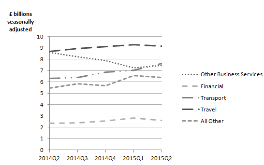 Figure 11: UK trade in services imports CVM, Quarter 2 (April  to June) 2014 to Quarter 2 (April  to June) 2015