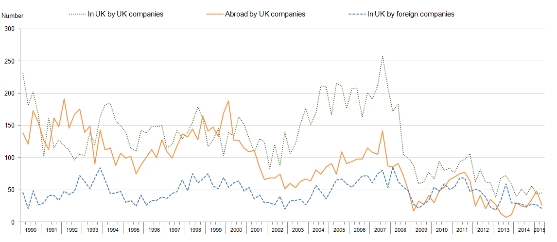 Figure 1: Number of acquisitions involving UK companies 1990 to 2015