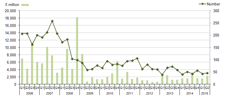 Figure 2: Transactions in the UK by other UK companies, from Quarter 1 (Jan to Mar) 2006 to Quarter 2 (April to June) 2015