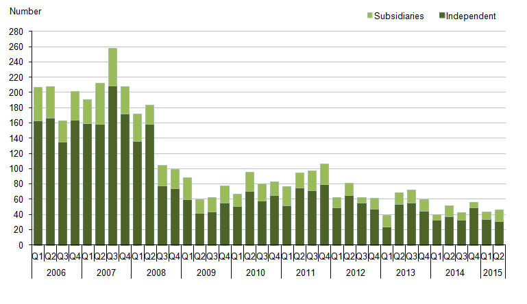 Figure 3: Summary of mergers and acquisitions in the UK  by other UK companies, from Quarter 1 (Jan to Mar) 2006 to Quarter 2 (April to June) 2015