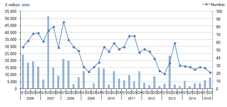 Figure 4: Transactions in the UK by foreign companies, from Quarter 1 (Jan to Mar) 2006 to Quarter 2 (April to June) 2015