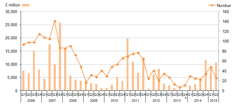 Figure 5: Transactions abroad by UK companies, from Quarter 1 (Jan to Mar) 2006 to Quarter 2 (April to June) 2015