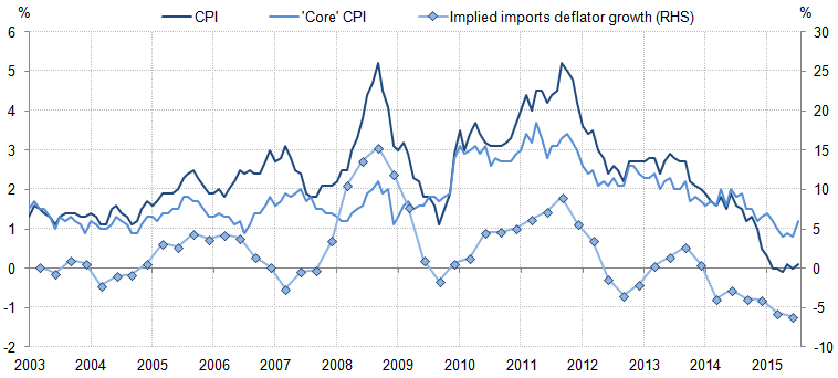 Figure 5: Headline and core inflation, and implied imports price inflation, %