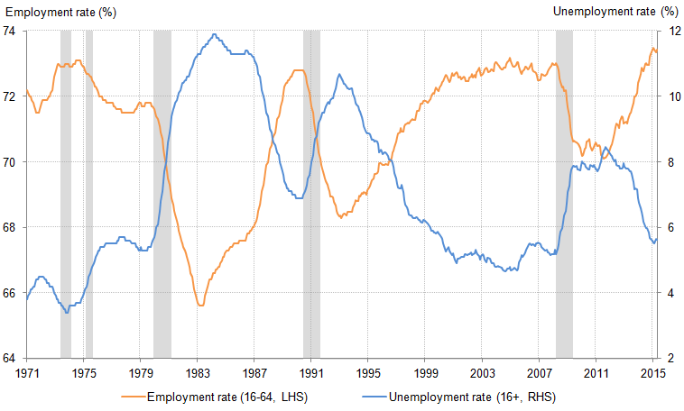 Figure 9: Employment rate (ages 16 to 64) and the unemployment rate (16+), %