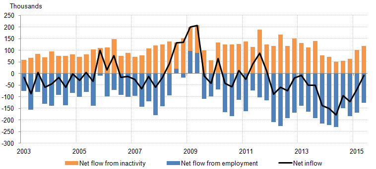 Figure 10: Contributions to net inflows to unemployment, from inactivity and employment