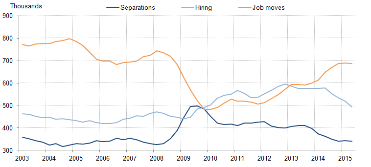 Figure 11: Separations (flow from employment to unemployment), hiring (flow from unemployment to employment), and job-to-job moves, four quarter moving average,